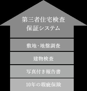 第三者住宅検査保証システム